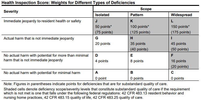 Table describing the severity and scope of deficiencies